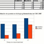 El castigo de Eva: situación de la mujer científica en España